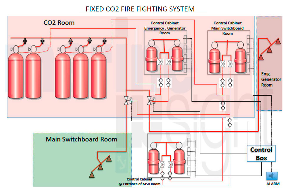 FIXED C02 FIRE FIGHTING SYSTEM