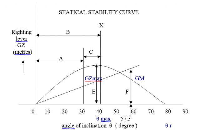 Statical Stability Curve